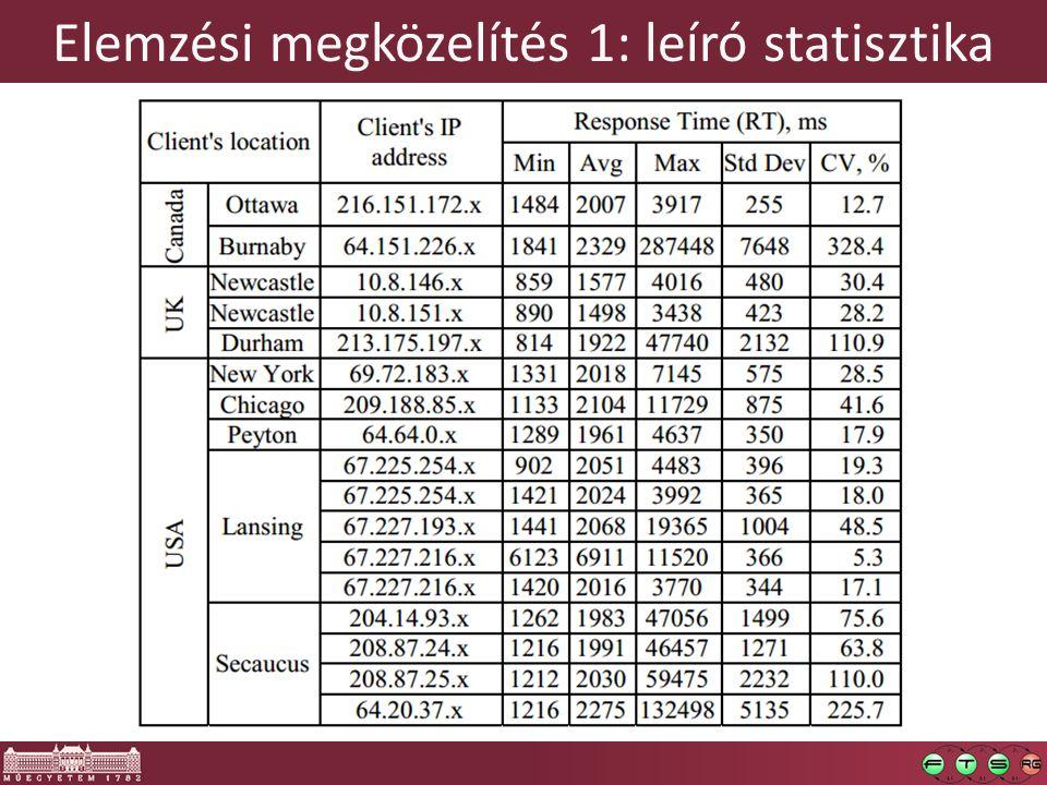 Elemzési megközelítés 1: leíró statisztika