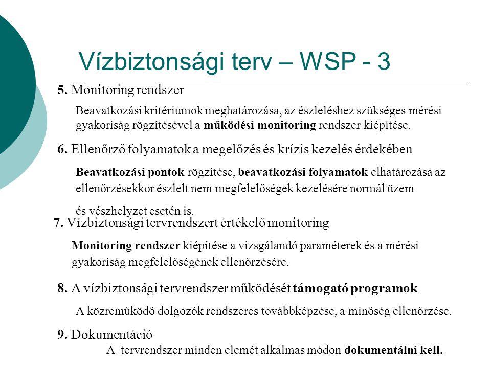 Vízbiztonsági terv – WSP - 3 5. Monitoring rendszer Beavatkozási kritériumok meghatározása, az észleléshez szükséges mérési gyakoriság rögzítésével a