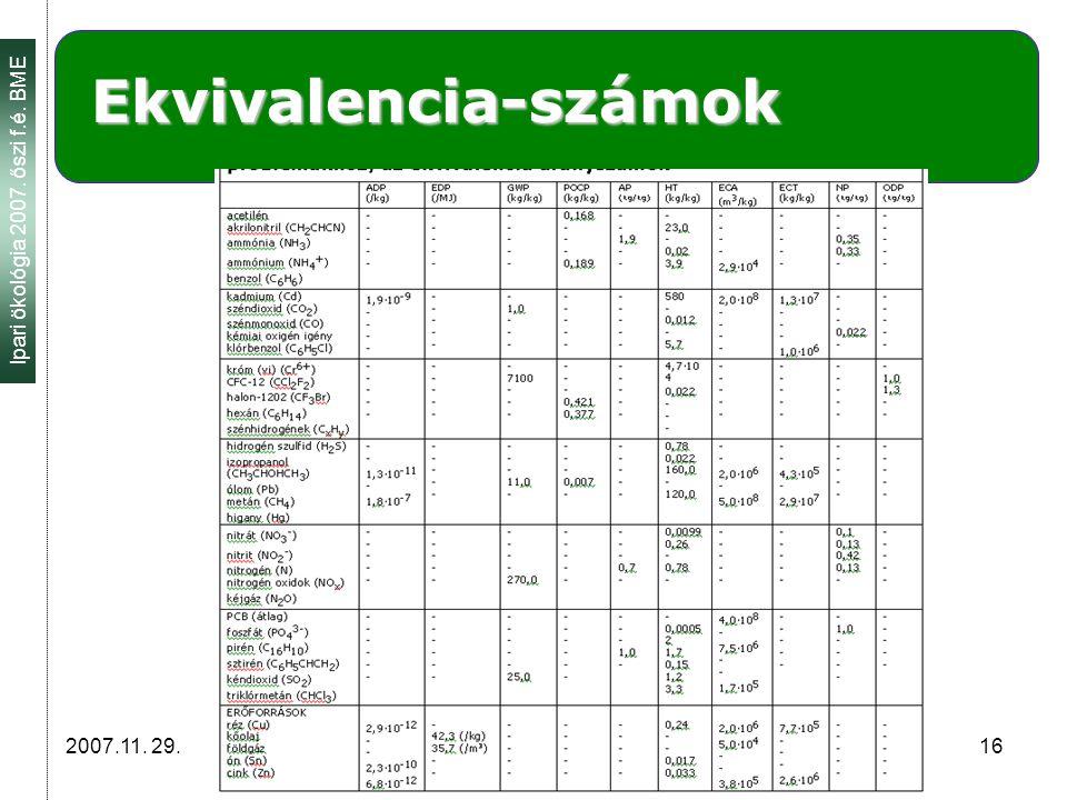 Ipari ökológia 2007. őszi f.é. BME 2007.11. 29. 16 Ekvivalencia-számok