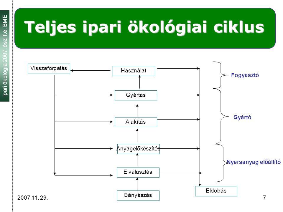 Ipari ökológia 2007.őszi f.é. BME 2007.11. 29. 8 Életciklus-értékelés szakaszai (def.