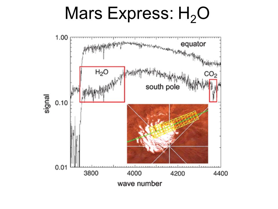 Mars Express: H 2 O