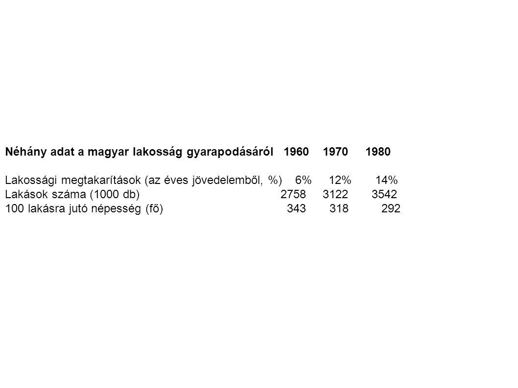 Néhány adat a magyar lakosság gyarapodásáról 1960 1970 1980 Lakossági megtakarítások (az éves jövedelemből, %) 6% 12% 14% Lakások száma (1000 db) 2758 3122 3542 100 lakásra jutó népesség (fő) 343 318 292