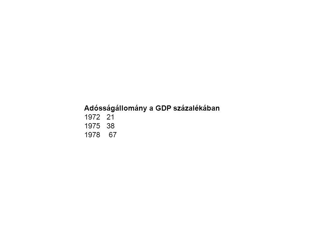Adósságállomány a GDP százalékában 1972 21 1975 38 1978 67