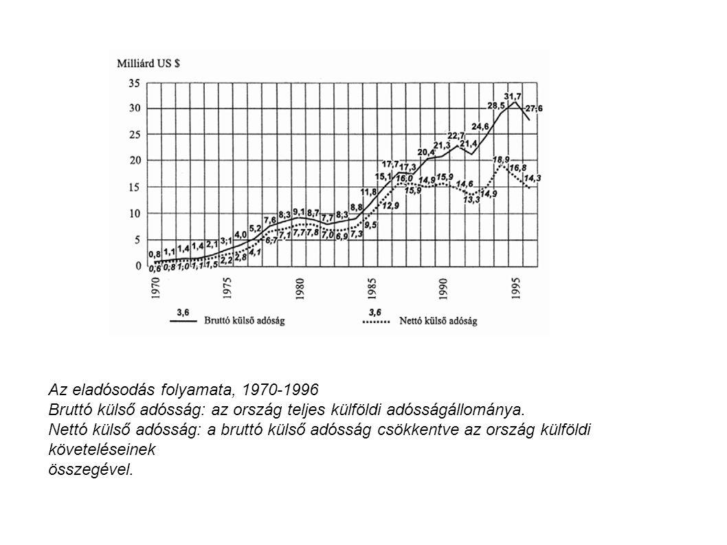 Az eladósodás folyamata, 1970-1996 Bruttó külső adósság: az ország teljes külföldi adósságállománya. Nettó külső adósság: a bruttó külső adósság csökk