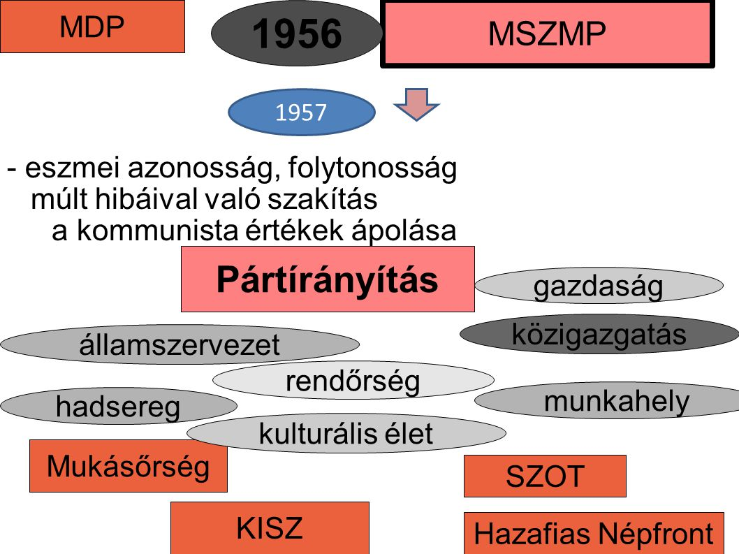 MDP Mukásőrség államszervezet MSZMP Pártírányítás 1956 múlt hibáival való szakítás - eszmei azonosság, folytonosság gazdaság a kommunista értékek ápol