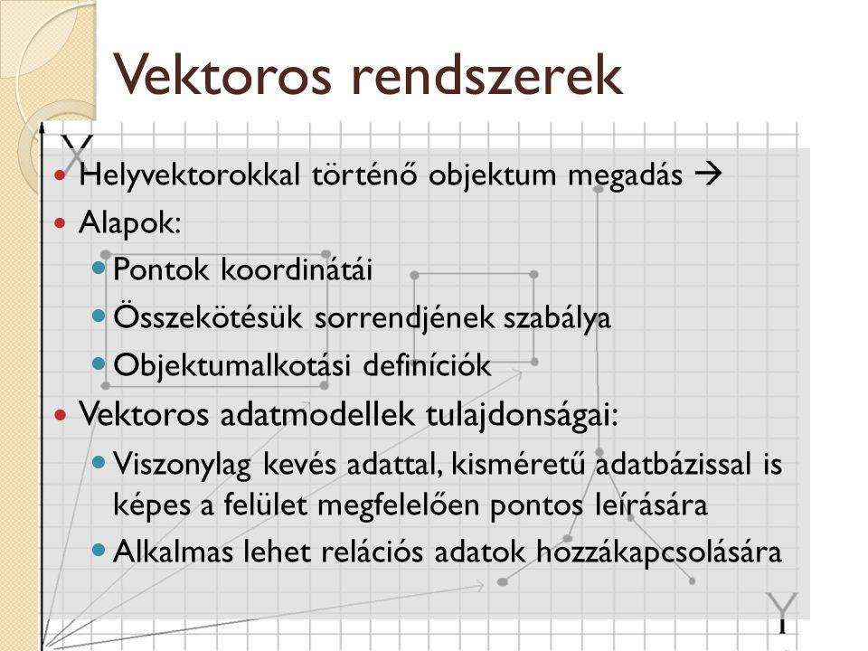 Vektoros rendszerek Helyvektorokkal történő objektum megadás  Alapok: Pontok koordinátái Összekötésük sorrendjének szabálya Objektumalkotási definíci