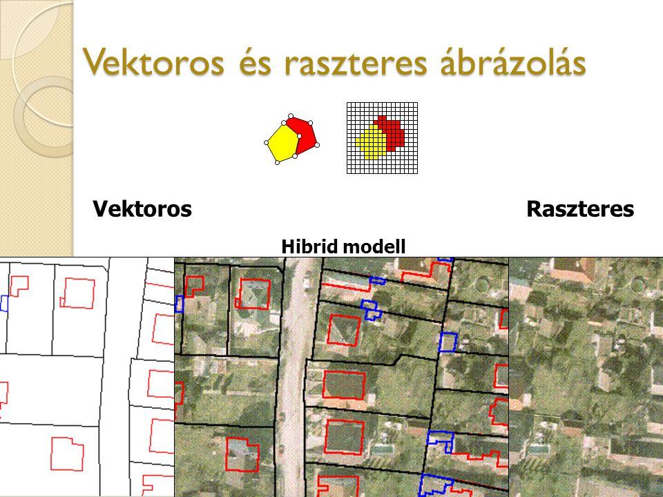 Vektoros és raszteres ábrázolás VektorosRaszteres Hibrid modell