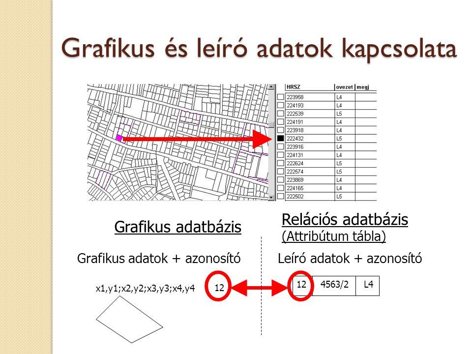 Grafikus adatok + azonosítóLeíró adatok + azonosító 12 x1,y1;x2,y2;x3,y3;x4,y4 12 4563/2 L4 Relációs adatbázis (Attribútum tábla) Grafikus adatbázis G