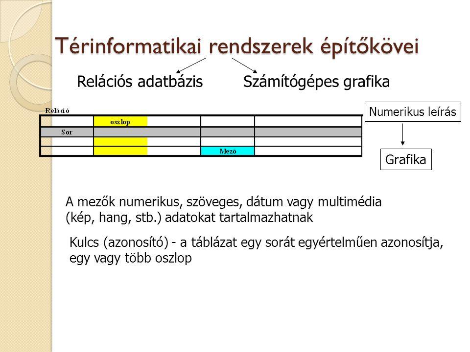 Relációs adatbázisSzámítógépes grafika Kulcs (azonosító) - a táblázat egy sorát egyértelműen azonosítja, egy vagy több oszlop A mezők numerikus, szöve