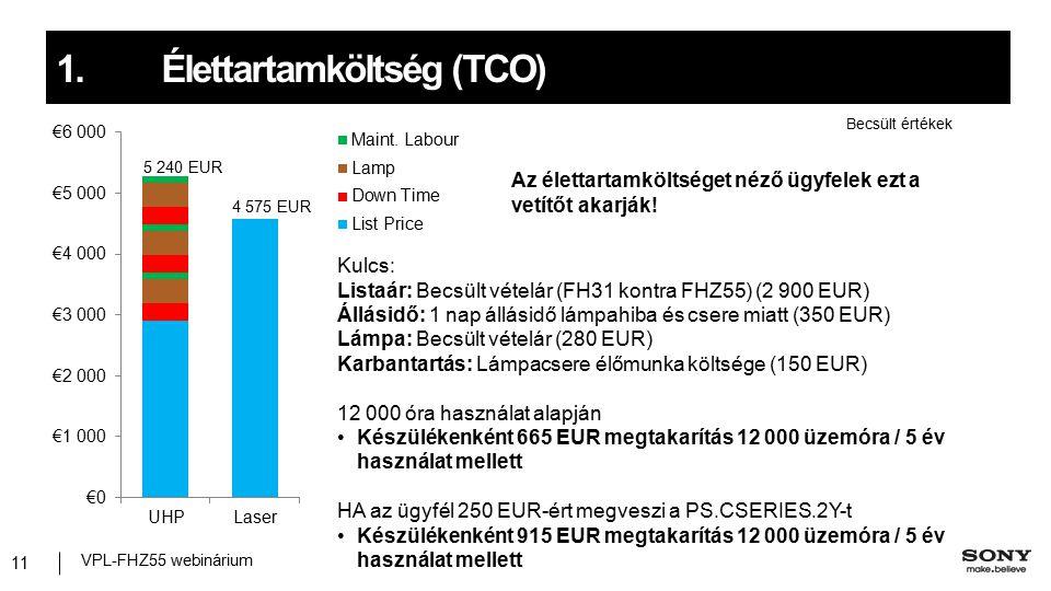 VPL-FHZ55 webinárium 11 Becsült értékek Kulcs: Listaár: Becsült vételár (FH31 kontra FHZ55) (2 900 EUR) Állásidő: 1 nap állásidő lámpahiba és csere miatt (350 EUR) Lámpa: Becsült vételár (280 EUR) Karbantartás: Lámpacsere élőmunka költsége (150 EUR) 12 000 óra használat alapján Készülékenként 665 EUR megtakarítás 12 000 üzemóra / 5 év használat mellett HA az ügyfél 250 EUR-ért megveszi a PS.CSERIES.2Y-t Készülékenként 915 EUR megtakarítás 12 000 üzemóra / 5 év használat mellett 4 575 EUR 5 240 EUR Az élettartamköltséget néző ügyfelek ezt a vetítőt akarják.