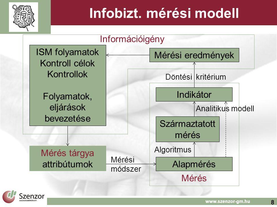 8 www.szenzor-gm.hu Infobizt. mérési modell Információigény ISM folyamatok Kontroll célok Kontrollok Folyamatok, eljárások bevezetése Mérés tárgya att