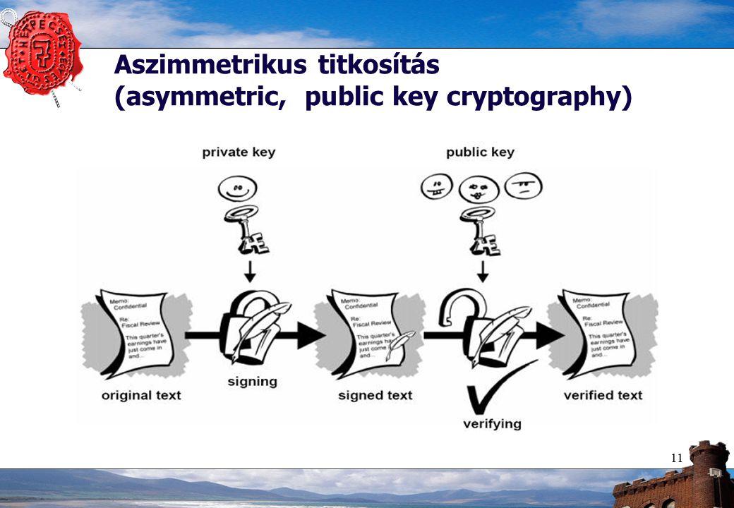 11 Aszimmetrikus titkosítás (asymmetric, public key cryptography)
