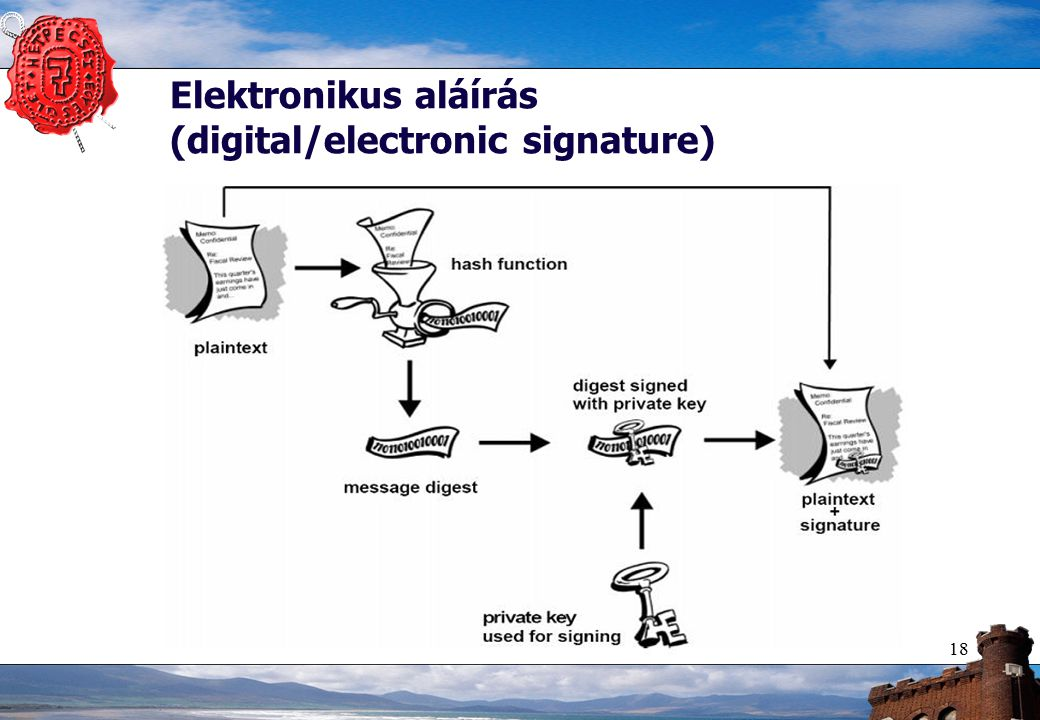 18 Elektronikus aláírás (digital/electronic signature)