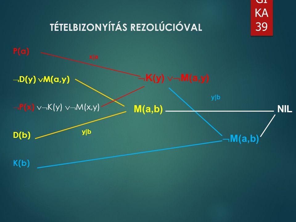 LO GI KA 39 TÉTELBIZONYÍTÁS REZOLÚCIÓVAL P(a)  D(y)  M(a,y)  P(x)  K(y)  M(x,y) D(b) K(b) x|a y|b  K(y)  M(a,y) M(a,b)  M(a,b) NIL