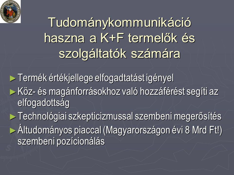 Tudománykommunikáció haszna a K+F termelők és szolgáltatók számára ► Termék értékjellege elfogadtatást igényel ► Köz- és magánforrásokhoz való hozzáférést segíti az elfogadottság ► Technológiai szkepticizmussal szembeni megerősítés ► Áltudományos piaccal (Magyarországon évi 8 Mrd Ft!) szembeni pozícionálás