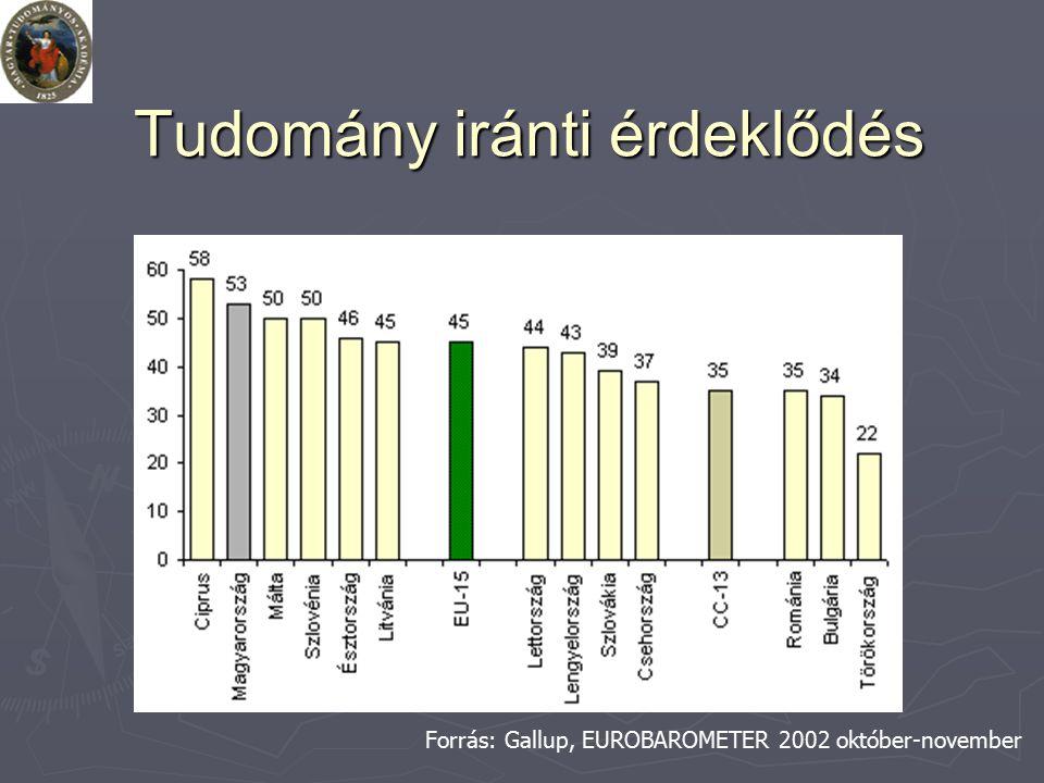 Tudomány iránti érdeklődés Forrás: Gallup, EUROBAROMETER 2002 október-november