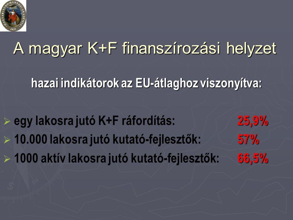 A magyar K+F finanszírozási helyzet hazai indikátorok az EU-átlaghoz viszonyítva:  25,9%  egy lakosra jutó K+F ráfordítás:25,9%  57%  10.000 lakosra jutó kutató-fejlesztők: 57%  66,5%  1000 aktív lakosra jutó kutató-fejlesztők: 66,5%