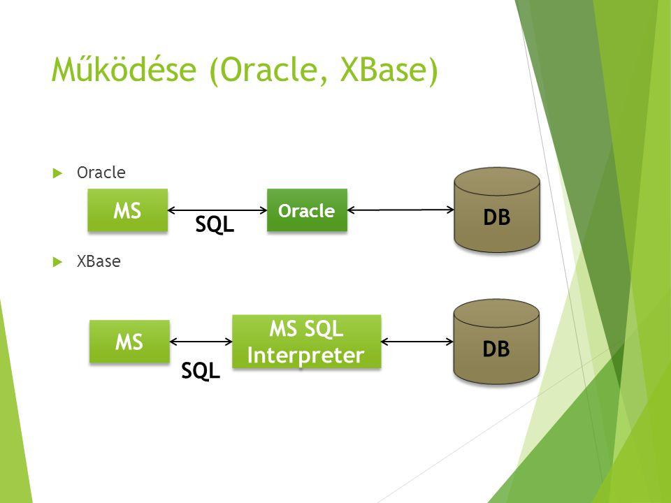 Működése (ODBC)  ODBC MS MS ODBC-Driver Acces ODBC-Driver.mdb fájl SQLODBC