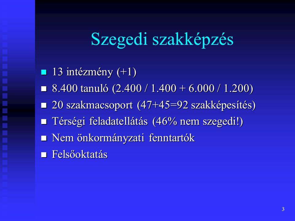4 TISZK Nonprofit Kft.– 9 tag Nonprofit Kft.