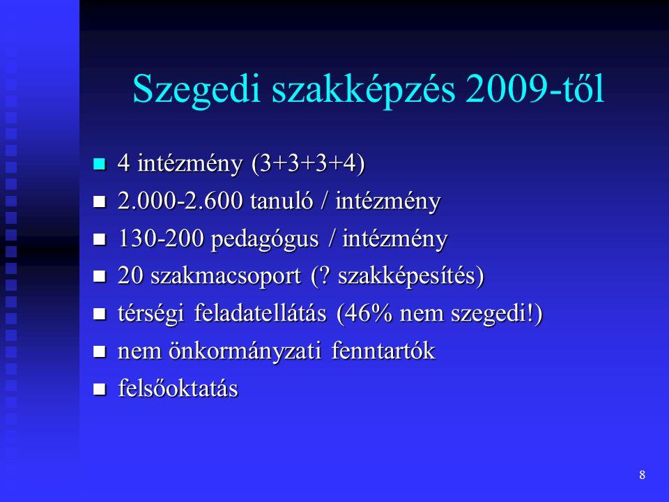 8 Szegedi szakképzés 2009-től 4 intézmény (3+3+3+4) 4 intézmény (3+3+3+4) 2.000-2.600 tanuló / intézmény 2.000-2.600 tanuló / intézmény 130-200 pedagó