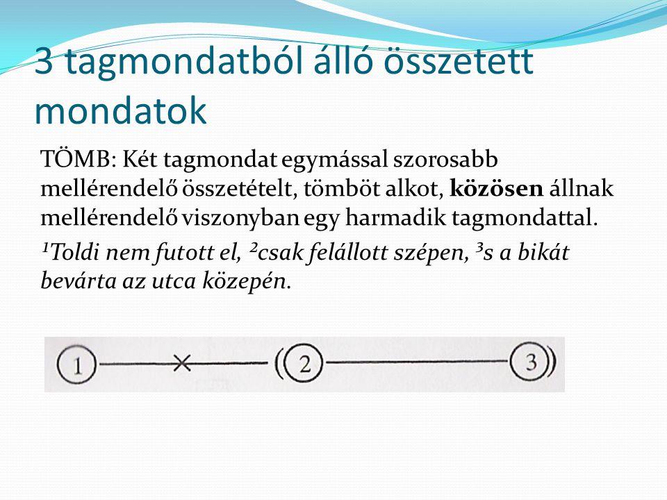 3 tagmondatból álló összetett mondatok TÖMB: Két tagmondat egymással szorosabb mellérendelő összetételt, tömböt alkot, közösen állnak mellérendelő vis