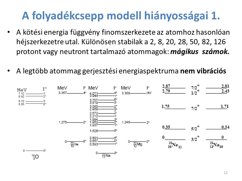 A folyadékcsepp modell hiányosságai 1. A kötési energia függvény finomszerkezete az atomhoz hasonlóan héjszerkezetre utal. Különösen stabilak a 2, 8,