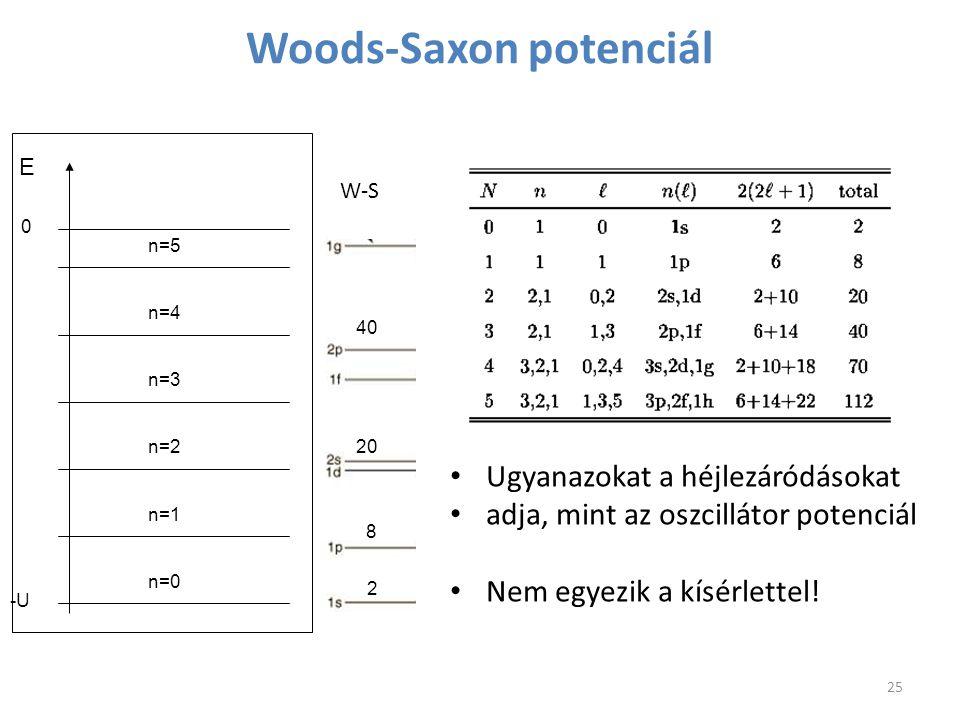 Woods-Saxon potenciál W-S -U 0 n=0 n=1 n=2 n=3 n=4 n=5 E Ugyanazokat a héjlezáródásokat adja, mint az oszcillátor potenciál Nem egyezik a kísérlettel!