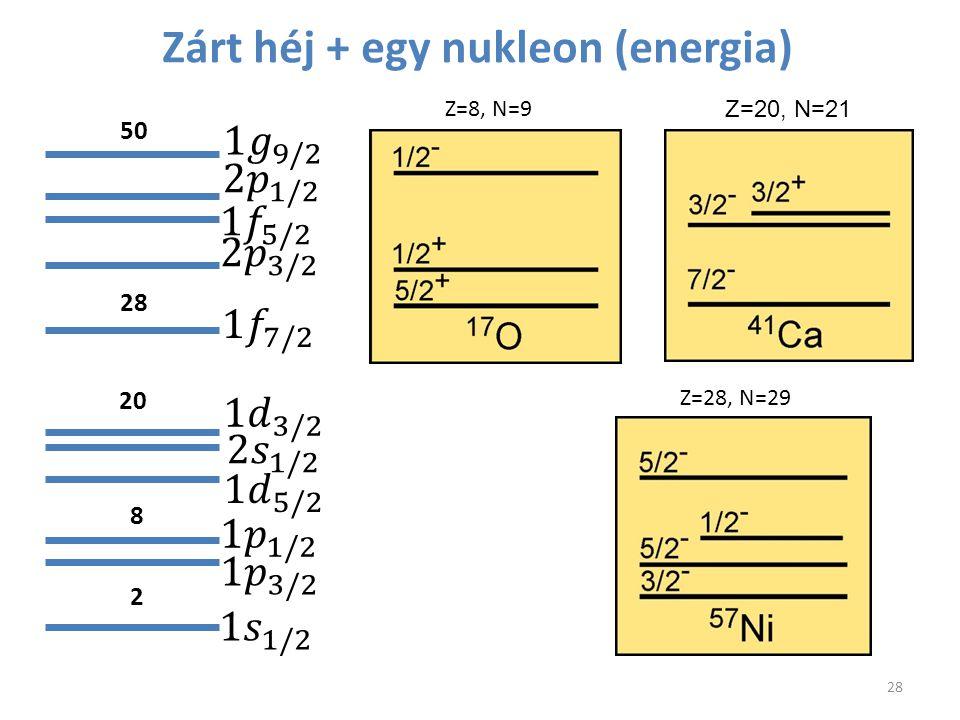 Zárt héj + egy nukleon (energia) 28 2 8 20 28 50 Z=8, N=9 Z=20, N=21 Z=28, N=29