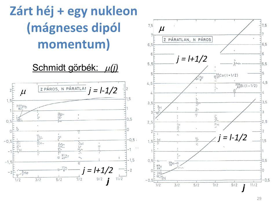 Zárt héj + egy nukleon (mágneses dipól momentum) Schmidt görbék:  (j) 29 j = l+1/2 j j = l-1/2 j = l+1/2 j = l-1/2 j 