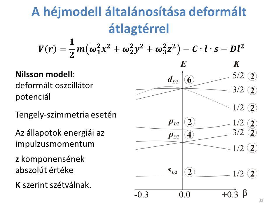 A héjmodell általánosítása deformált átlagtérrel Nilsson modell: deformált oszcillátor potenciál Tengely-szimmetria esetén Az állapotok energiái az im