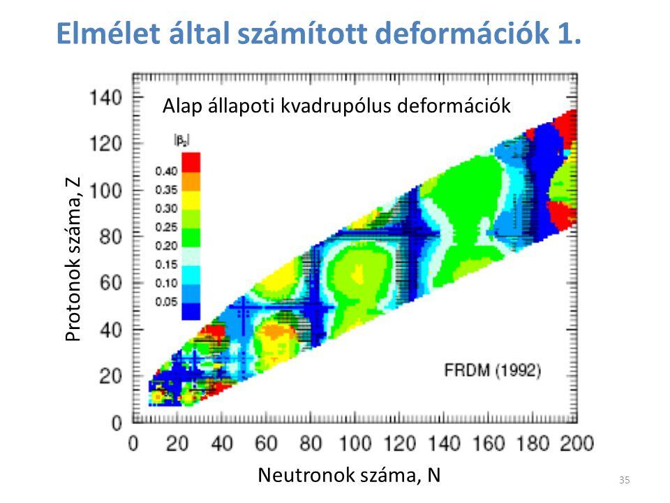 Elmélet által számított deformációk 1. 35 Alap állapoti kvadrupólus deformációk Neutronok száma, N Protonok száma, Z