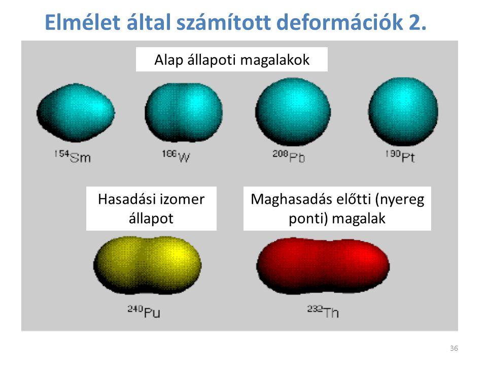 Elmélet által számított deformációk 2. 36 Alap állapoti magalakok Hasadási izomer állapot Maghasadás előtti (nyereg ponti) magalak