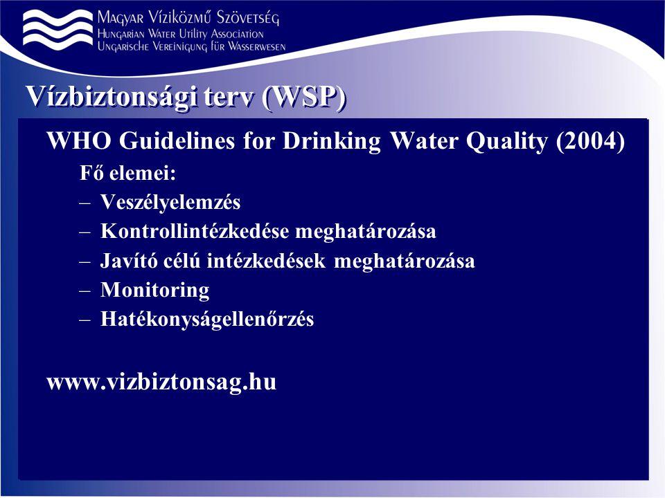 Vízbiztonsági terv (WSP) WHO Guidelines for Drinking Water Quality (2004) Fő elemei: –Veszélyelemzés –Kontrollintézkedése meghatározása –Javító célú intézkedések meghatározása –Monitoring –Hatékonyságellenőrzés www.vizbiztonsag.hu
