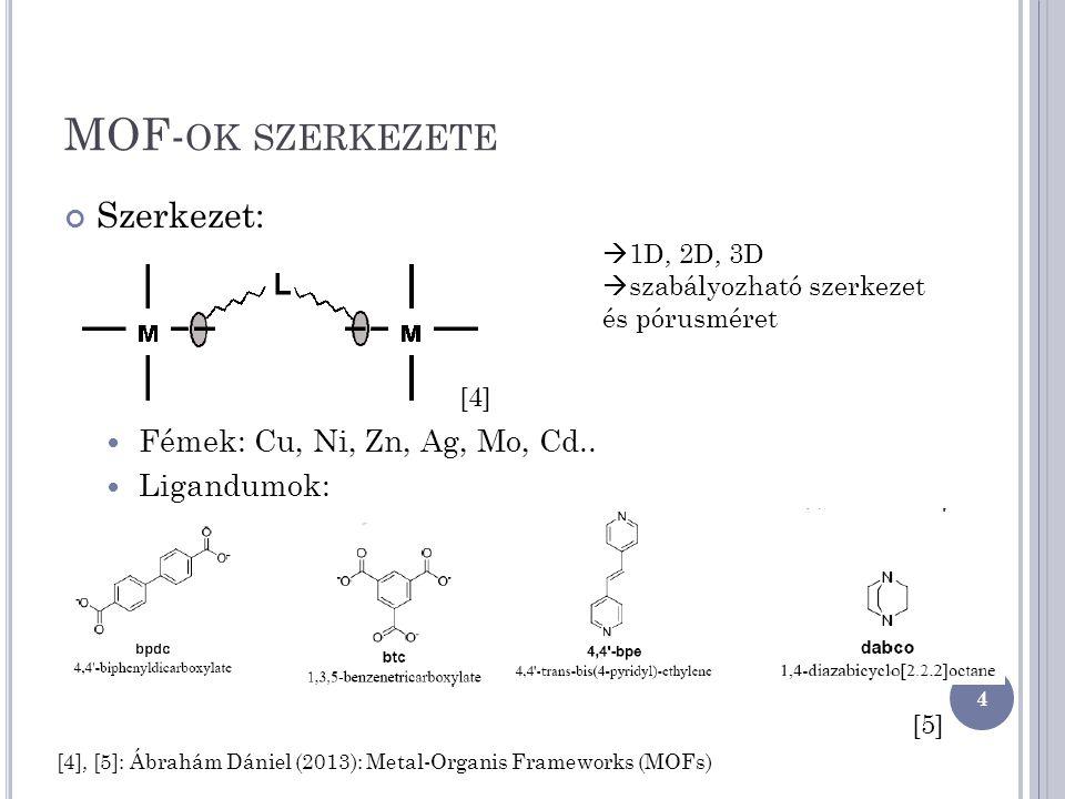 MOF- OK SZERKEZETE Szerkezet: Fémek: Cu, Ni, Zn, Ag, Mo, Cd.. Ligandumok:  1D, 2D, 3D  szabályozható szerkezet és pórusméret 4 [4] [5] [4], [5]: Ábr