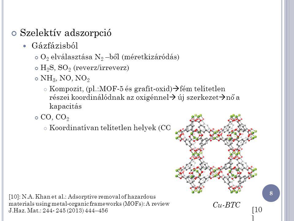 Szelektív adszorpció Gázfázisból O 2 elválasztása N 2 –ből (méretkizáródás) H 2 S, SO 2 (reverz/irreverz) NH 3, NO, NO 2 Kompozit, (pl.:MOF-5 és grafi