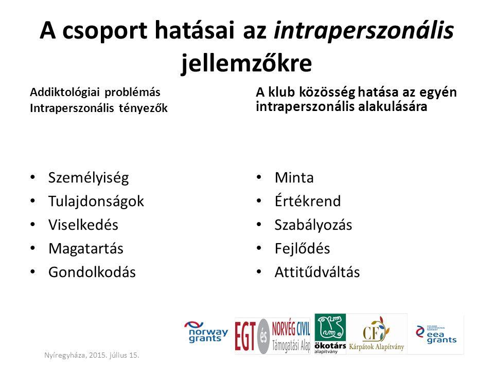A csoport hatásai az intraperszonális jellemzőkre Addiktológiai problémás Intraperszonális tényezők Személyiség Tulajdonságok Viselkedés Magatartás Go