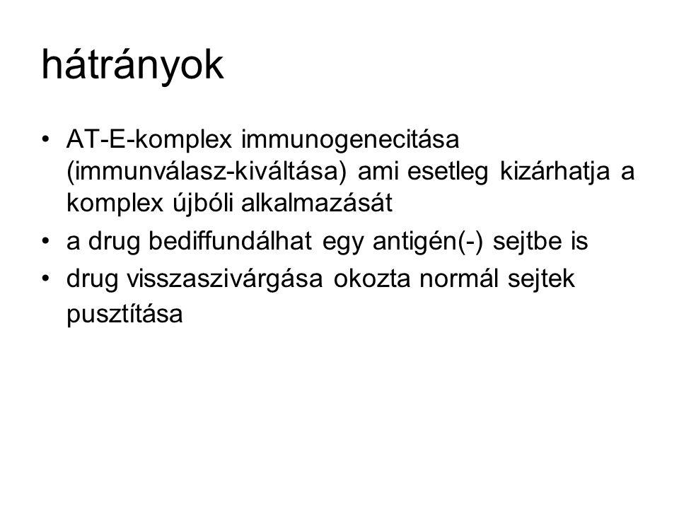 hátrányok AT-E-komplex immunogenecitása (immunválasz-kiváltása) ami esetleg kizárhatja a komplex újbóli alkalmazását a drug bediffundálhat egy antigén