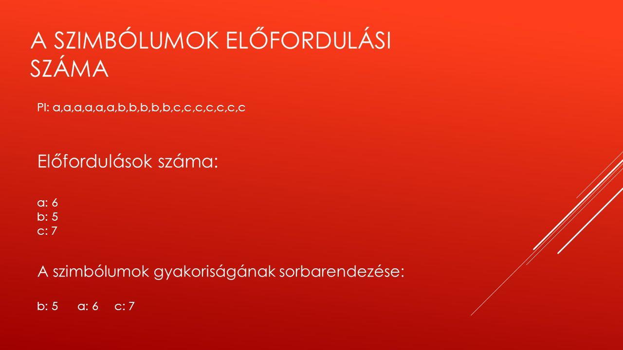 A SZIMBÓLUMOK ELŐFORDULÁSI SZÁMA Pl: a,a,a,a,a,a,b,b,b,b,b,c,c,c,c,c,c,c Előfordulások száma: a: 6 b: 5 c: 7 A szimbólumok gyakoriságának sorbarendezé