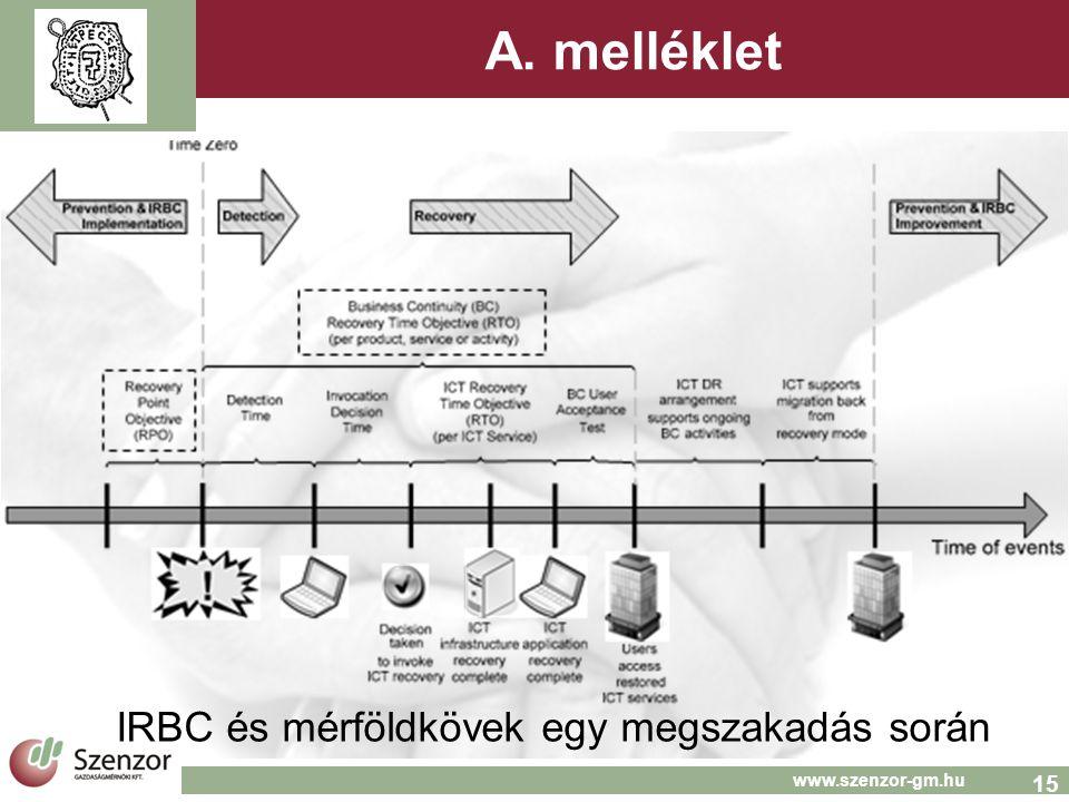 15 www.szenzor-gm.hu A. melléklet IRBC és mérföldkövek egy megszakadás során