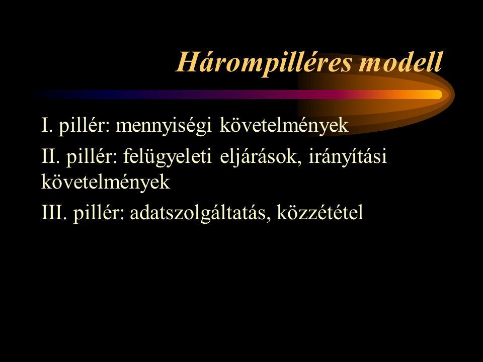 Hárompilléres modell I. pillér: mennyiségi követelmények II. pillér: felügyeleti eljárások, irányítási követelmények III. pillér: adatszolgáltatás, kö