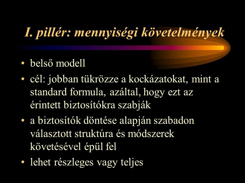 I. pillér: mennyiségi követelmények belső modell cél: jobban tükrözze a kockázatokat, mint a standard formula, azáltal, hogy ezt az érintett biztosító