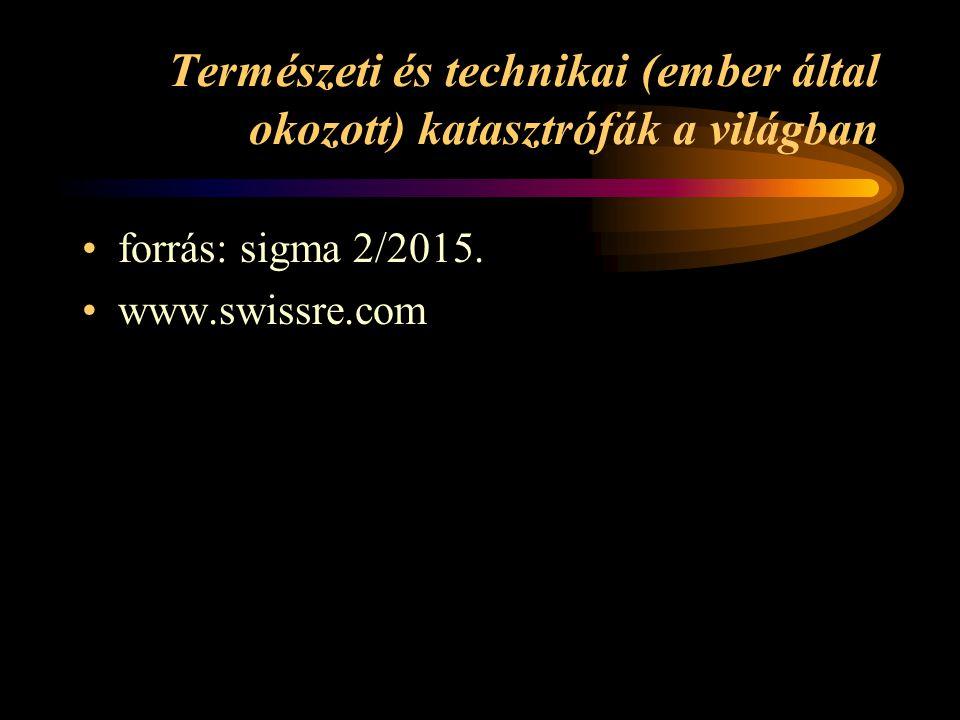Természeti és technikai (ember által okozott) katasztrófák a világban forrás: sigma 2/2015. www.swissre.com