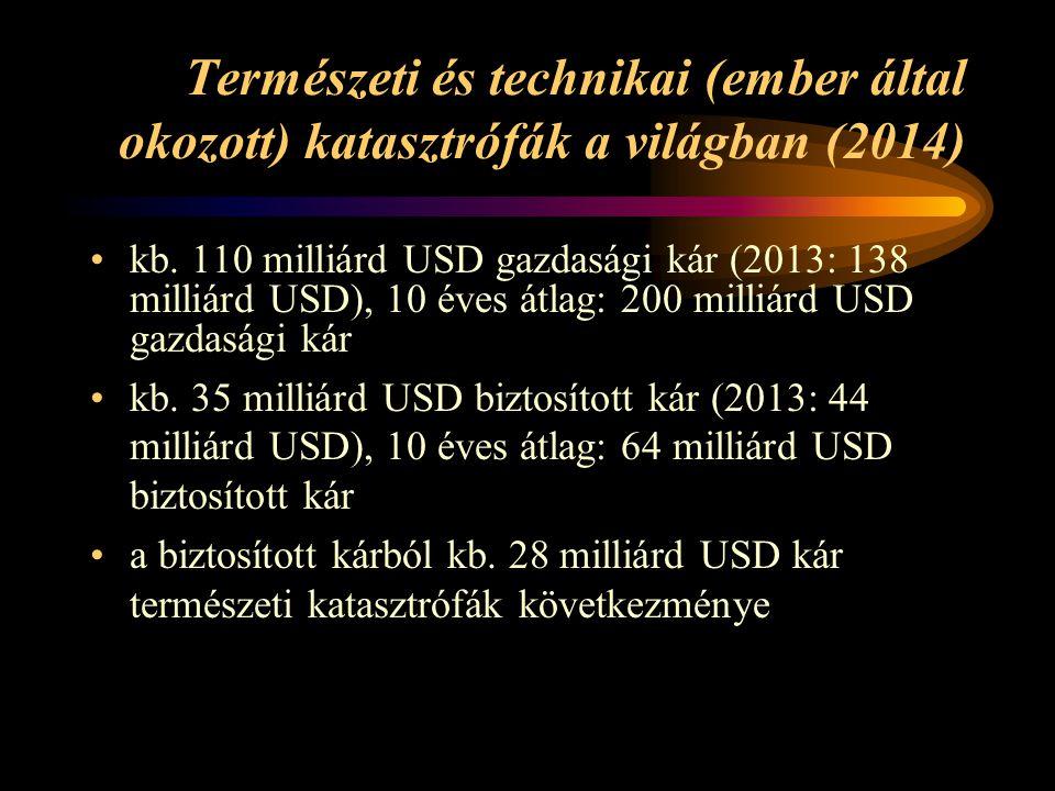 Természeti és technikai (ember által okozott) katasztrófák a világban (2014) kb. 110 milliárd USD gazdasági kár (2013: 138 milliárd USD), 10 éves átla