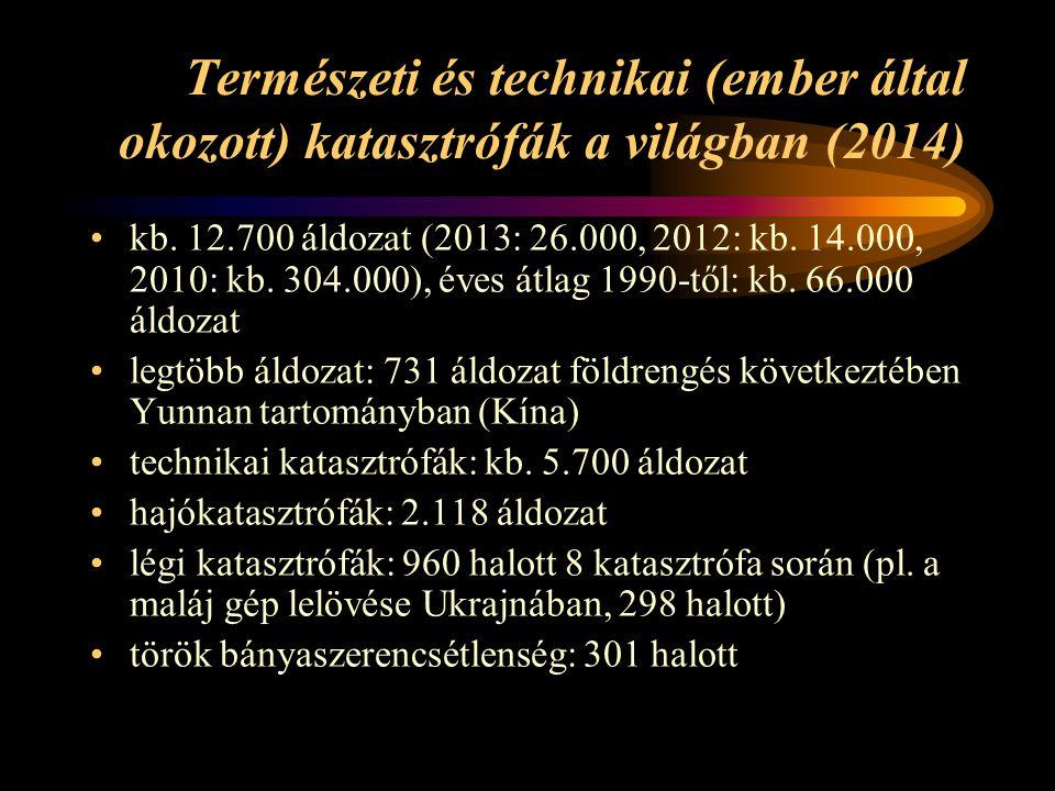 Természeti és technikai (ember által okozott) katasztrófák a világban (2014) kb. 12.700 áldozat (2013: 26.000, 2012: kb. 14.000, 2010: kb. 304.000), é