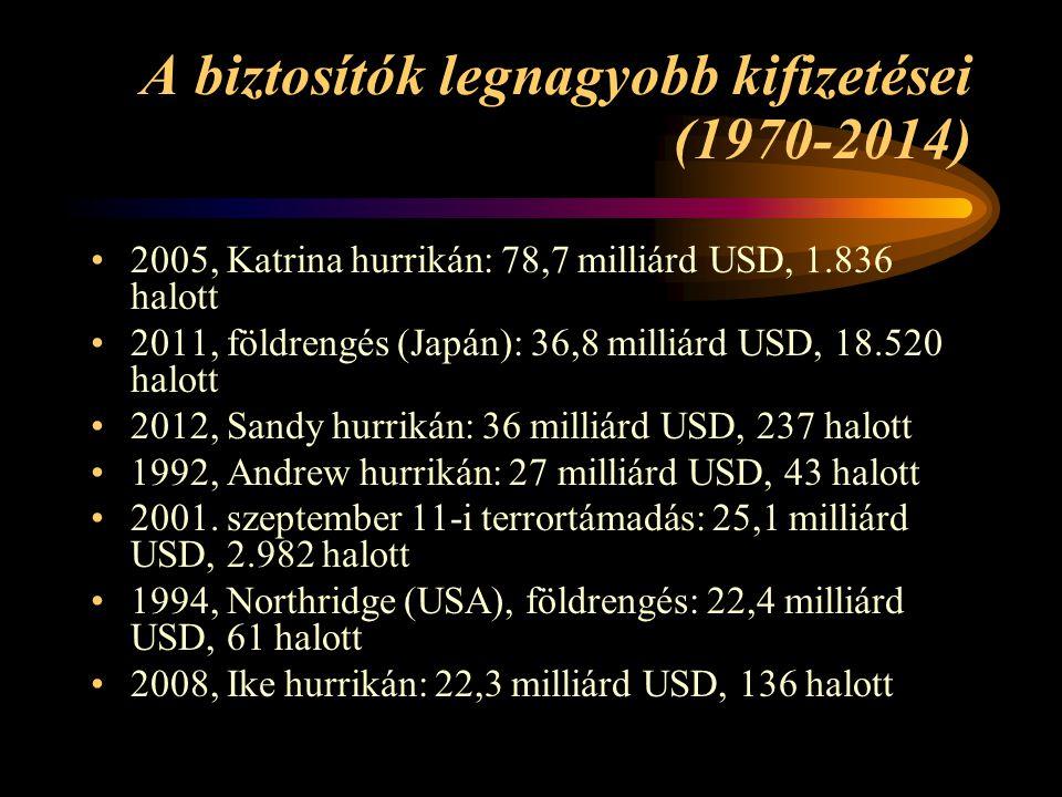 A biztosítók legnagyobb kifizetései (1970-2014) 2005, Katrina hurrikán: 78,7 milliárd USD, 1.836 halott 2011, földrengés (Japán): 36,8 milliárd USD, 1