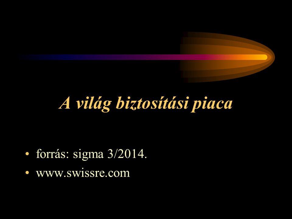 A világ biztosítási piaca forrás: sigma 3/2014. www.swissre.com