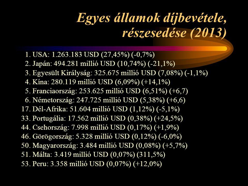 Egyes államok díjbevétele, részesedése (2013) 1. USA: 1.263.183 USD (27,45%) (-0,7%) 2. Japán: 494.281 millió USD (10,74%) (-21,1%) 3. Egyesült Király