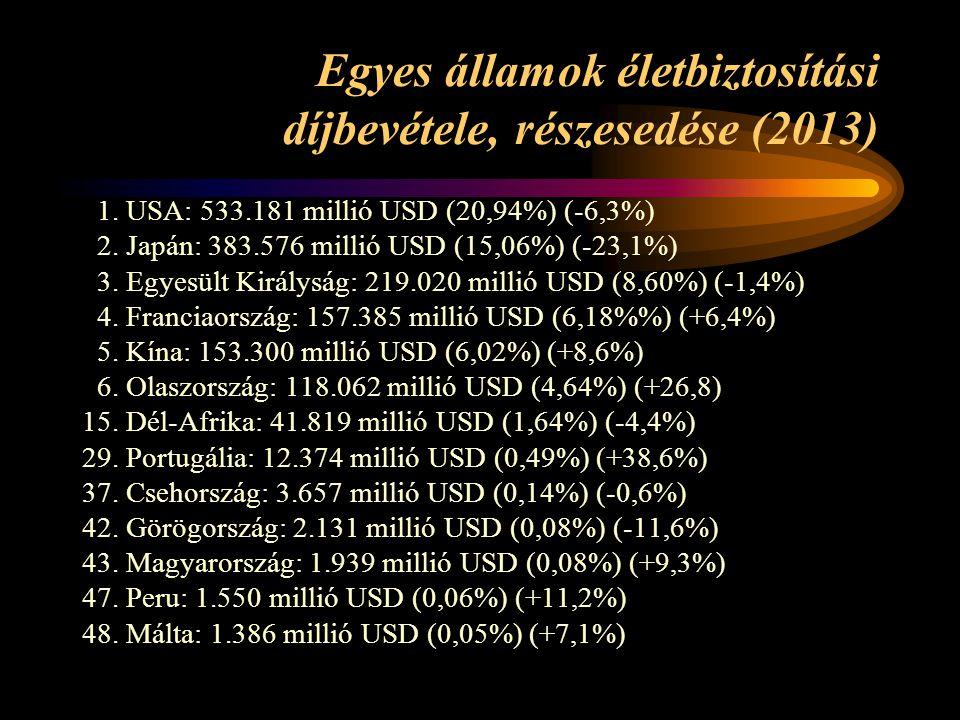 Egyes államok életbiztosítási díjbevétele, részesedése (2013) 1. USA: 533.181 millió USD (20,94%) (-6,3%) 2. Japán: 383.576 millió USD (15,06%) (-23,1