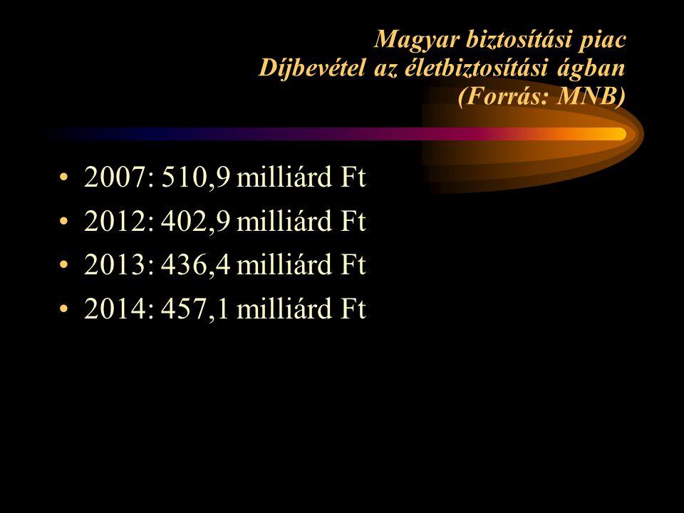 Magyar biztosítási piac Díjbevétel az életbiztosítási ágban (Forrás: MNB) 2007: 510,9 milliárd Ft 2012: 402,9 milliárd Ft 2013: 436,4 milliárd Ft 2014