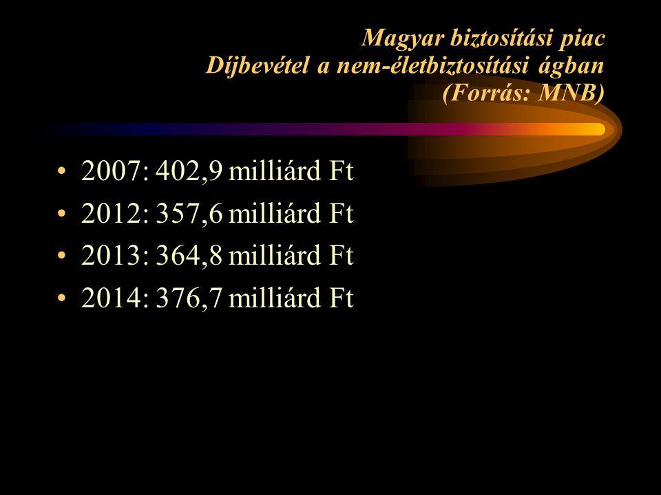 Magyar biztosítási piac Díjbevétel a nem-életbiztosítási ágban (Forrás: MNB) 2007: 402,9 milliárd Ft 2012: 357,6 milliárd Ft 2013: 364,8 milliárd Ft 2